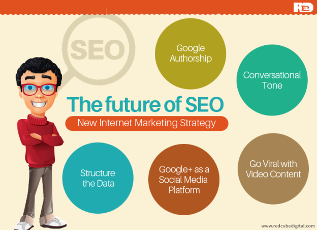 New Internet Marketing Strategy – The Future of SEO: RedCube Digital Media