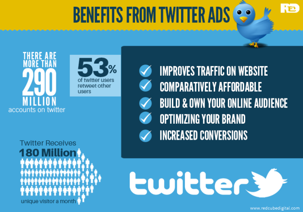 Benefits from Twitter Ads: RedCube Digital Media