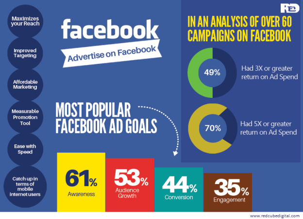 6 Reasons why a Brand should Advertise on Facebook: RedCube Digital Media