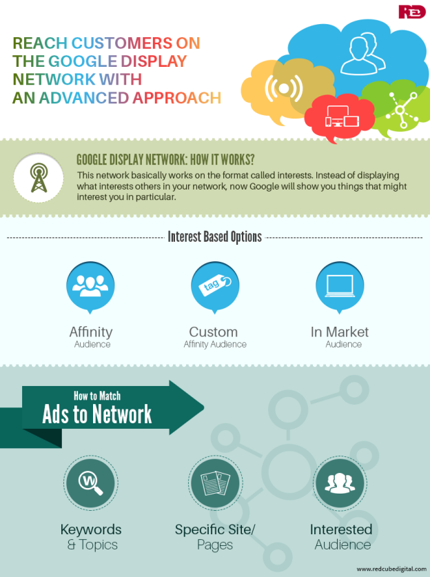 Reach Customers on the Google Display Network with an Advanced Approach: Red Cube Digital