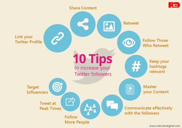 Top 10 Tips to increase your Twitter followers: RedCube Digital Media