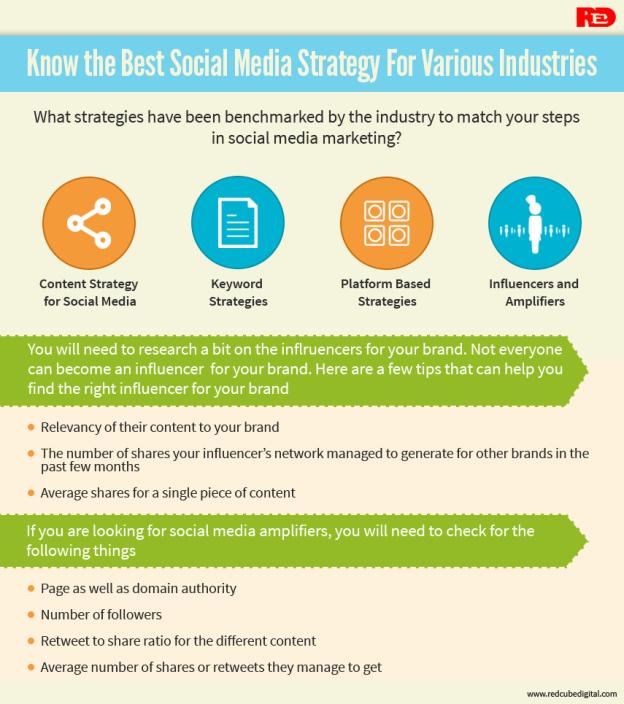 Best-Social-Media-Strategy-Various-Industries-RedCubeDigital