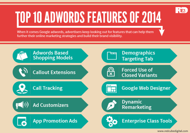 Top 10 Google AdWords Features of 2014 - RedCube Digital