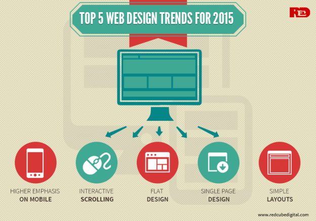 Top-5-WebDesign-Trends-for-2015
