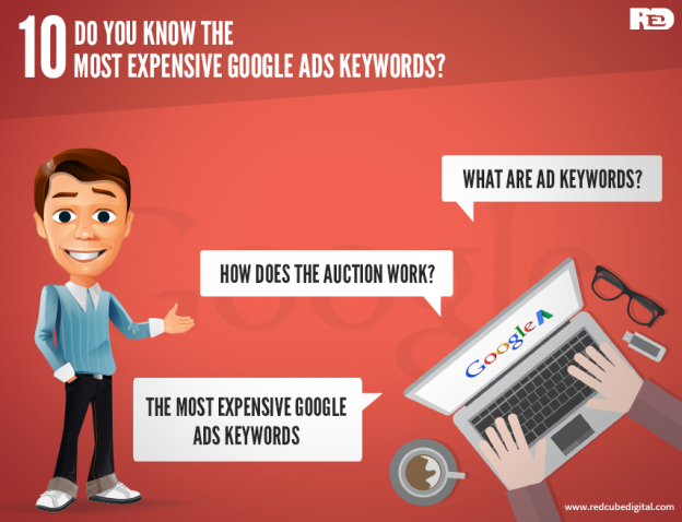 Do You Know The 10 Most Expensive Google Ads Keywords?