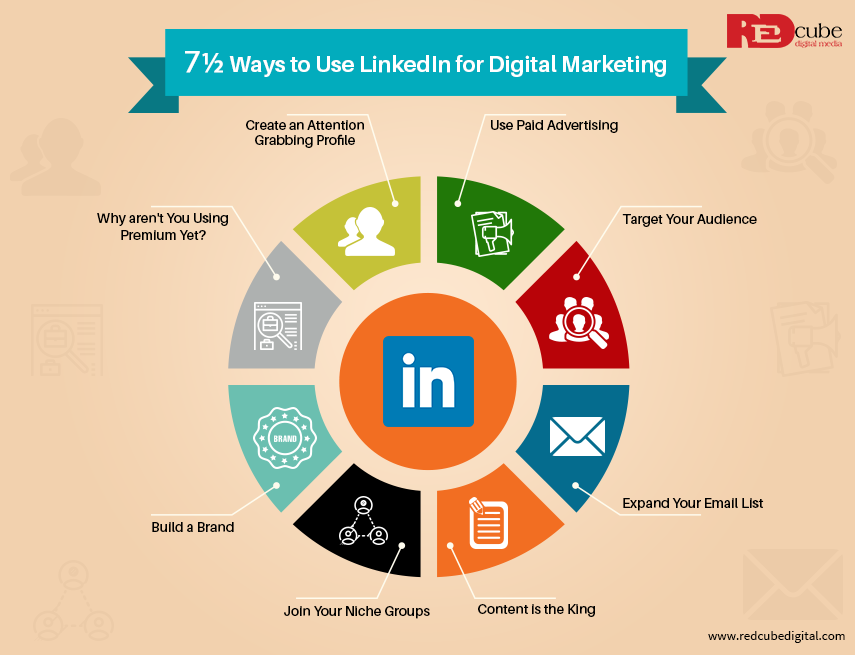 7½ Ways to Use LinkedIn for Digital Marketing